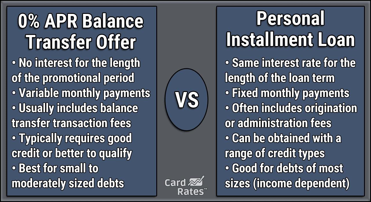 0% APR Offers vs Personal Installment Loans