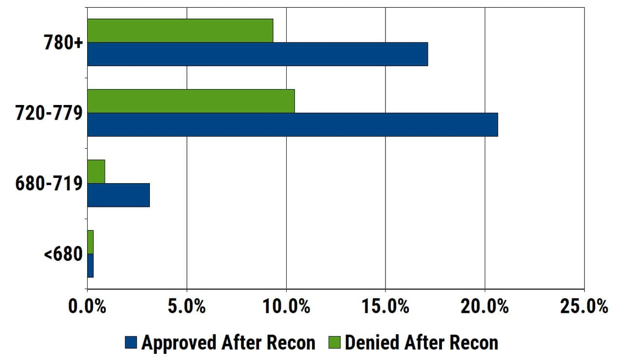 Chase Sapphire Reserve Reconsideration Stats