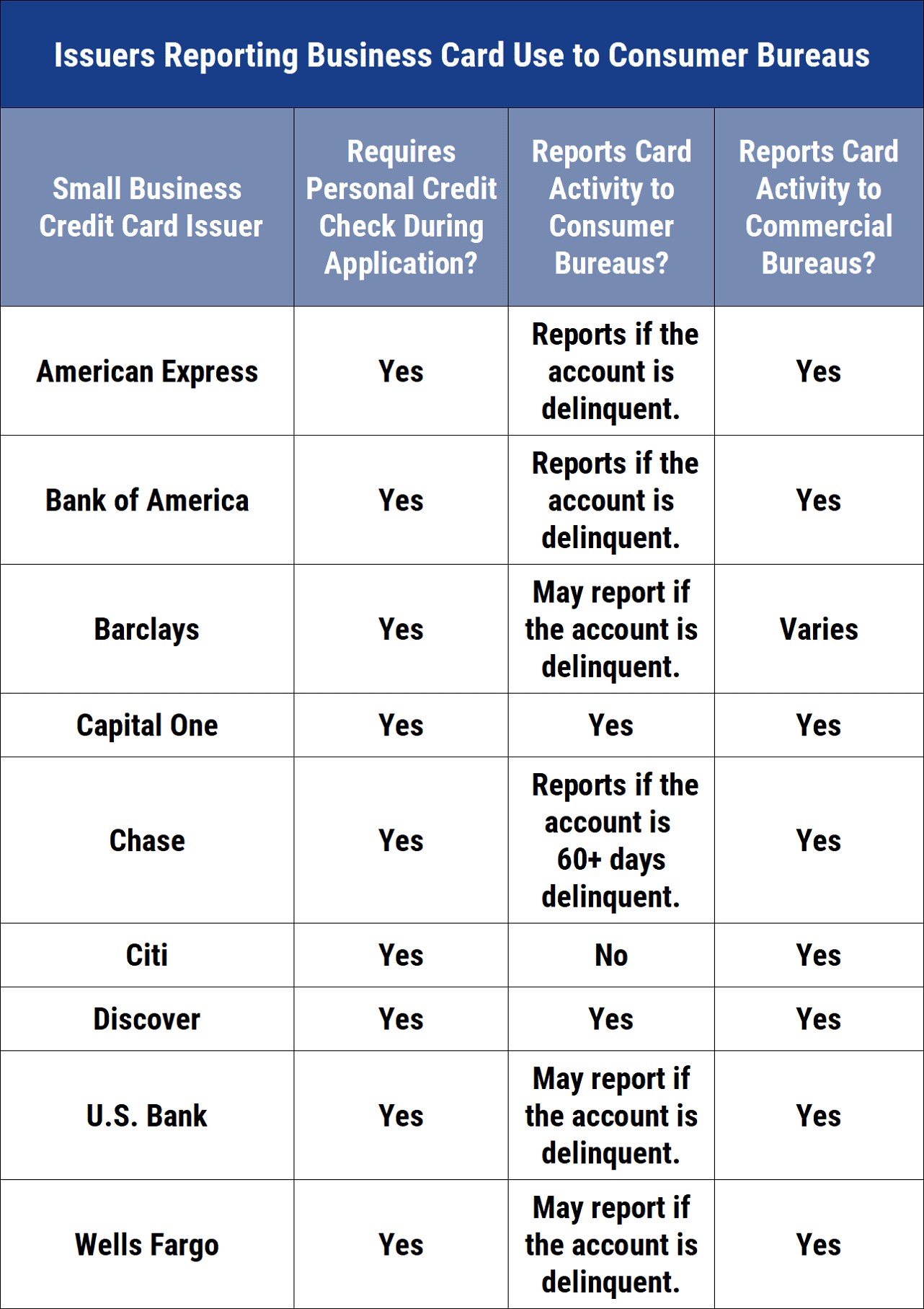 Table of Issuers That Report Business Card Use to Consumer Bureaus