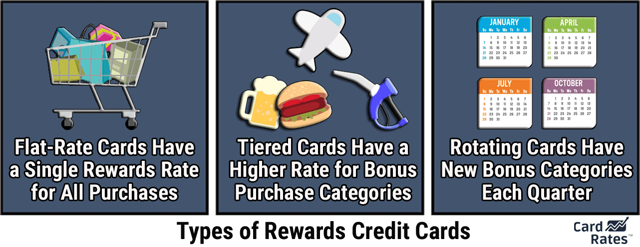 Types of Rewards Credit Cards