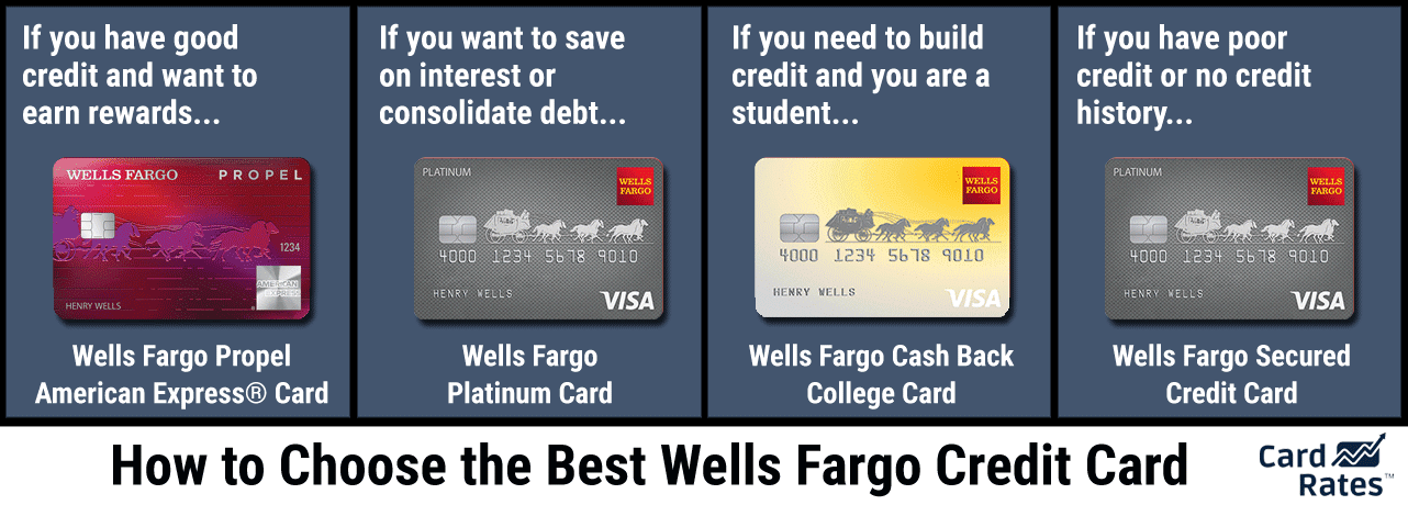 Credit card options wells fargo