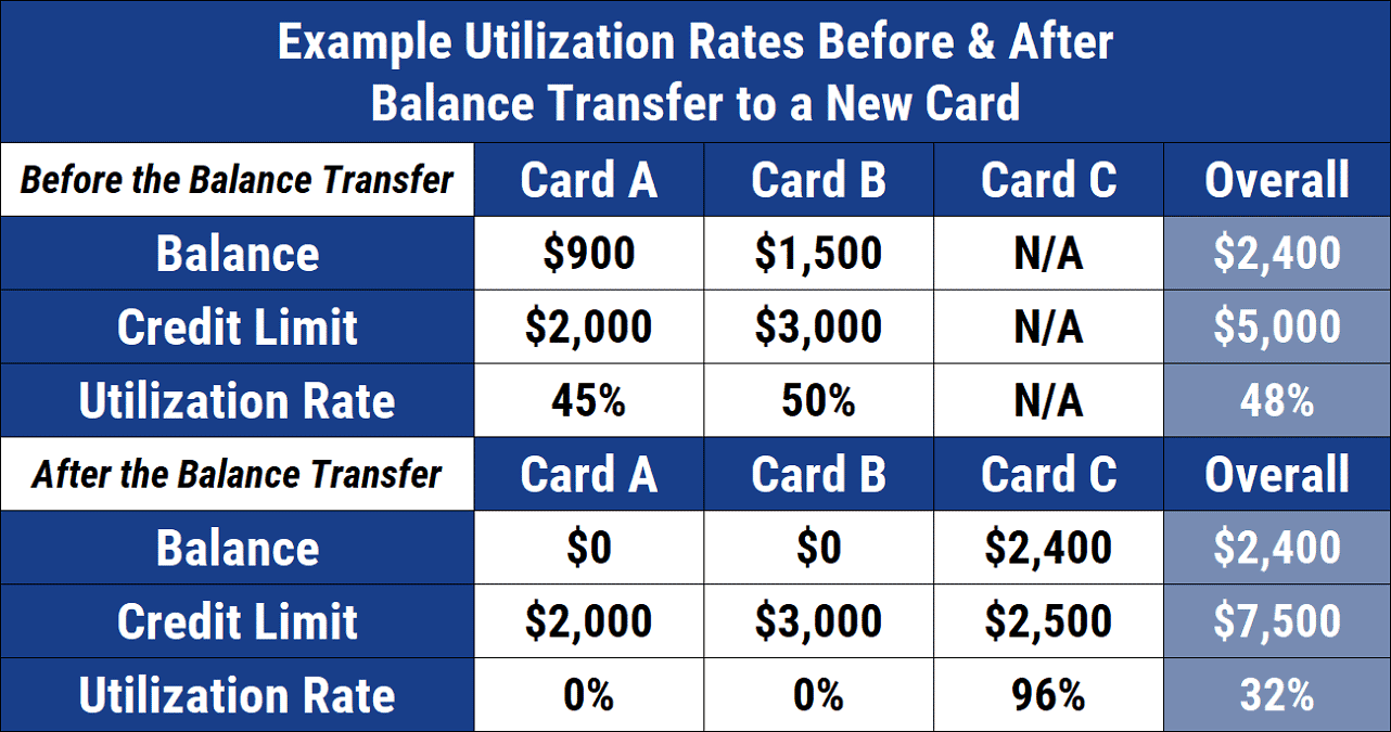 Example of Balance Transfer Impact to Utilization Rate