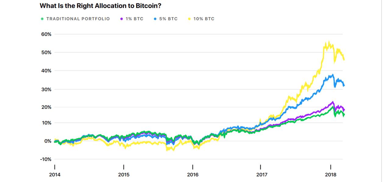 Crypto Allocation Graph