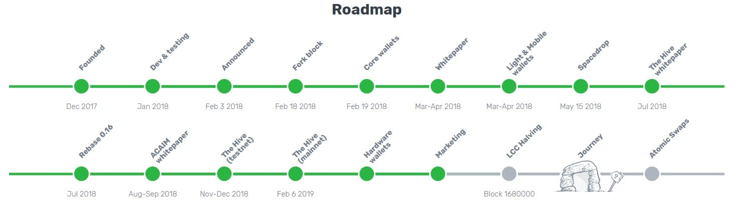Screenshot of the LCC Roadmap