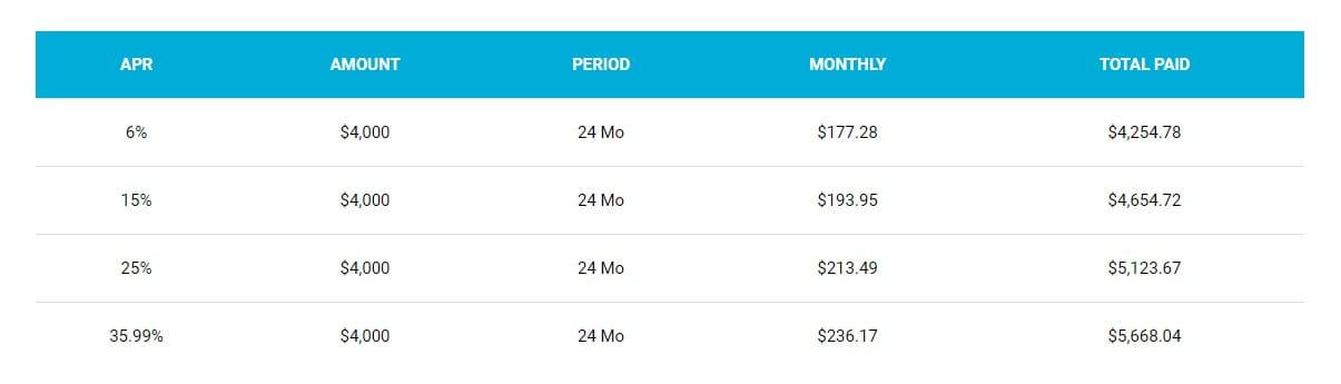 Screenshot of sample rates from LoanStart website