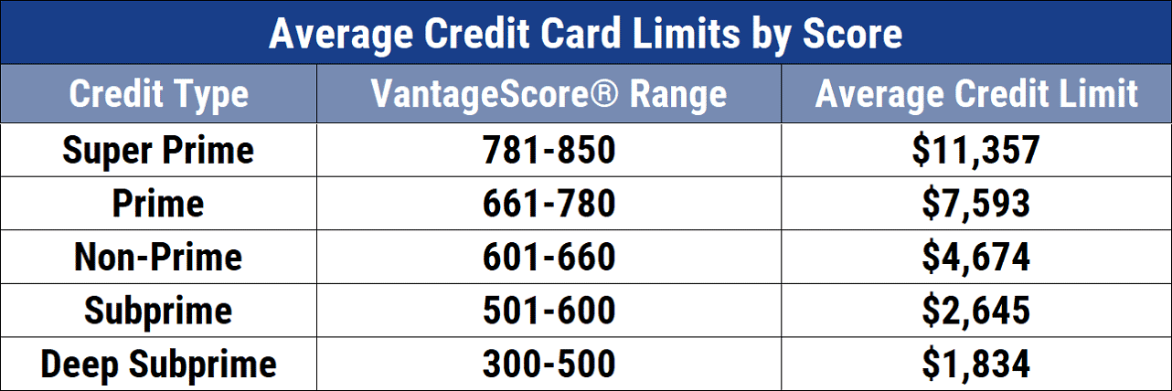 Average Credit Card Limits by Score