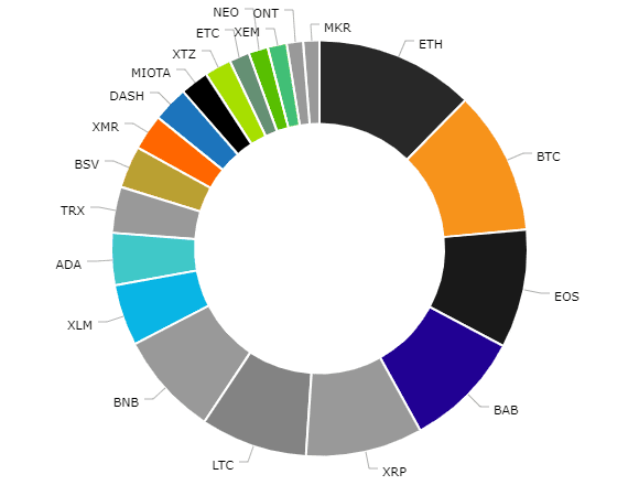 Crypto20 Asset Allocation Chart