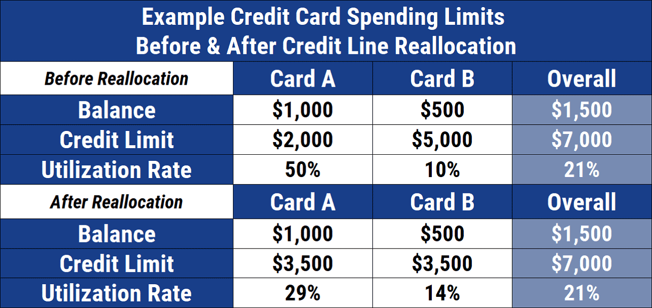 Example Credit Limits Before & After Reallocation