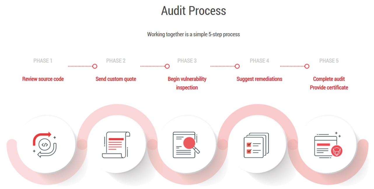Screenshot of CertiK audit process