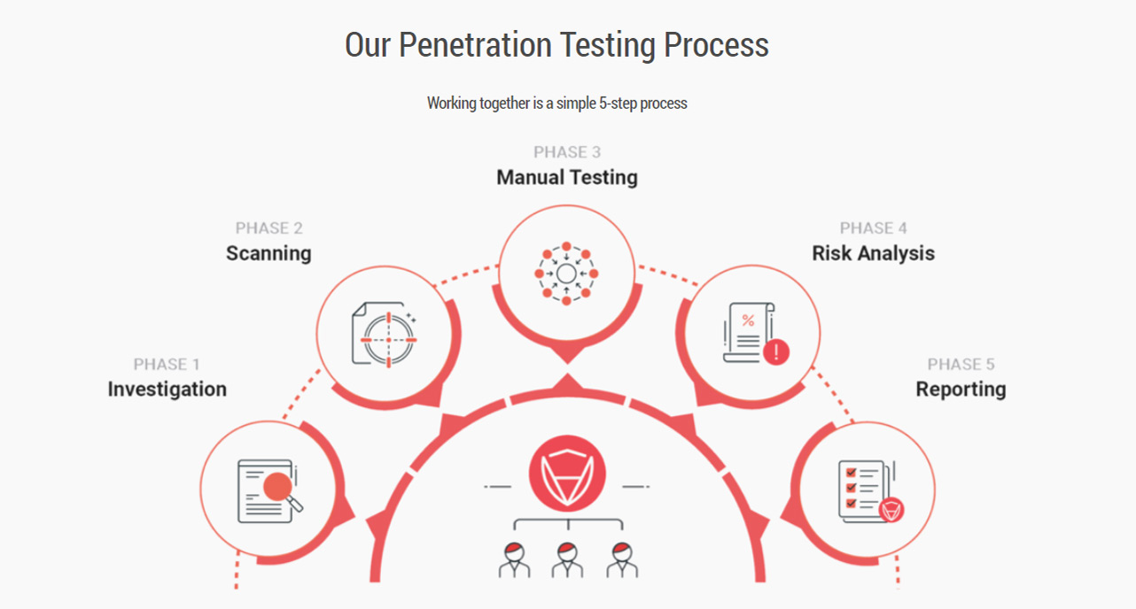 Screenshot of CertiK penetration test process