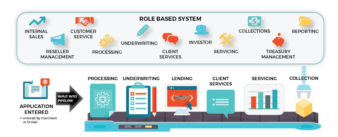 Screenshot of IOU Financial lending process