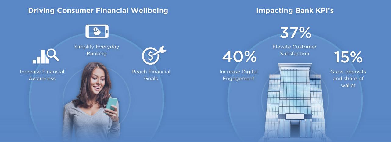 Screenshot of Personetics consumer impact graphic