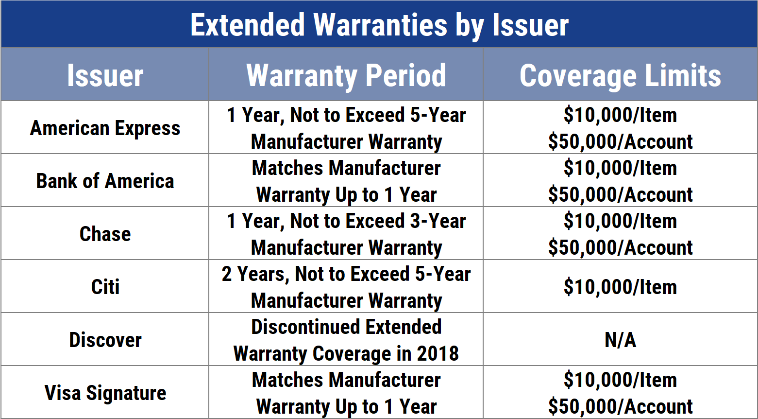 Extended Warranties by Issuer