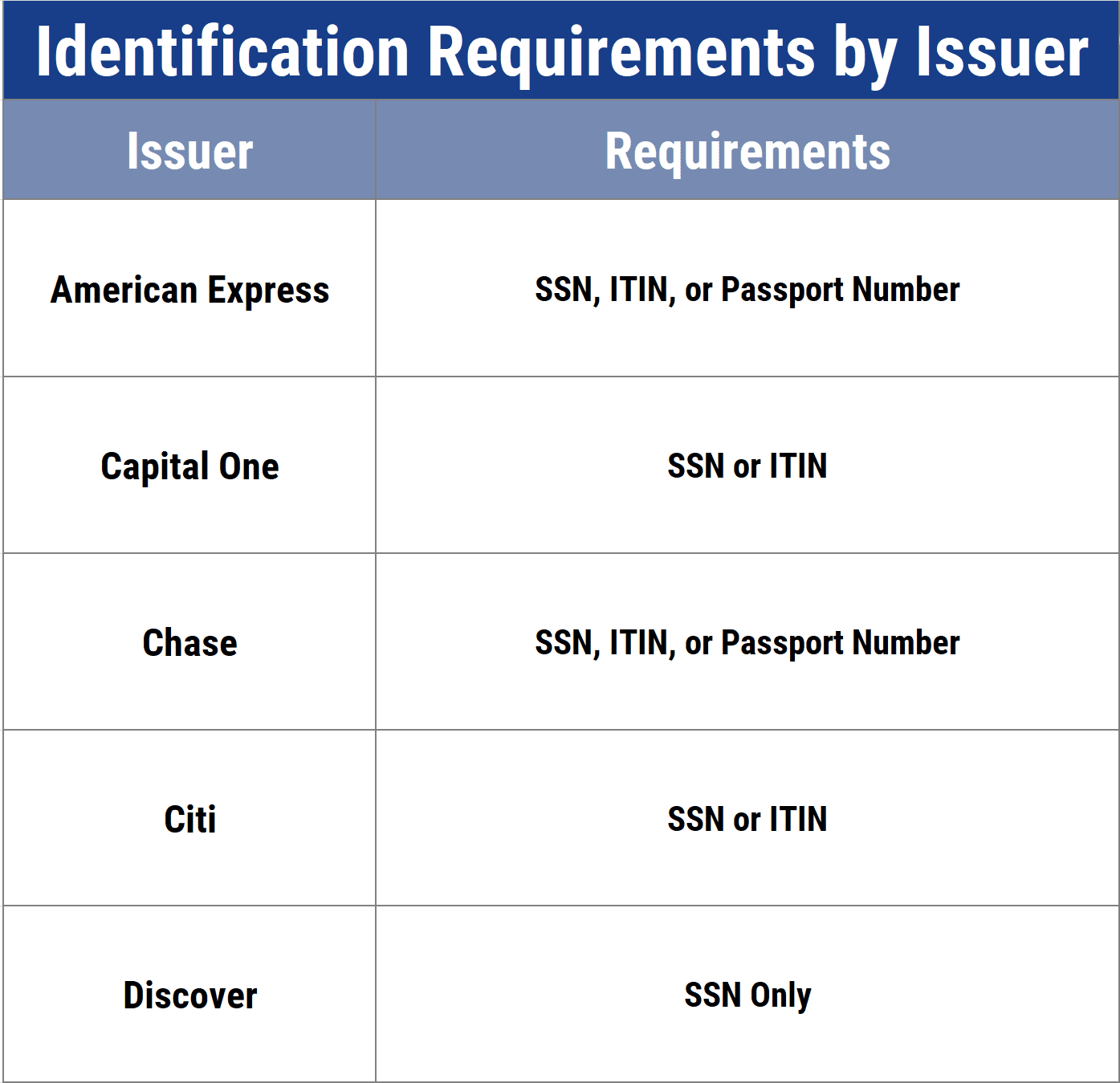 ID Requirements by Issuer