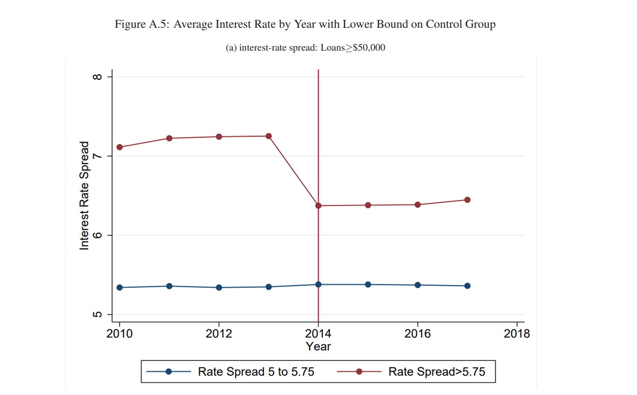Interest Rate by Year chart from Youssef Benzarti research