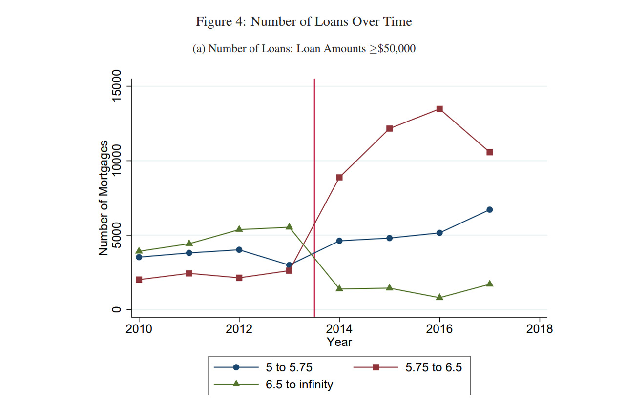 Loans Over Time chart from Youssef Benzarti research