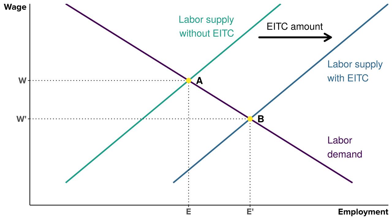 Graphic Analysis of EITC